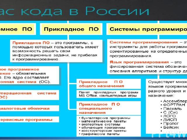 Структура программного обеспечения ПК