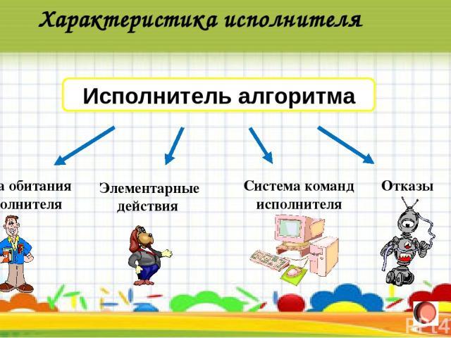 Характеристика исполнителя Исполнитель алгоритма Среда обитания исполнителя Элементарные действия Система команд исполнителя Отказы