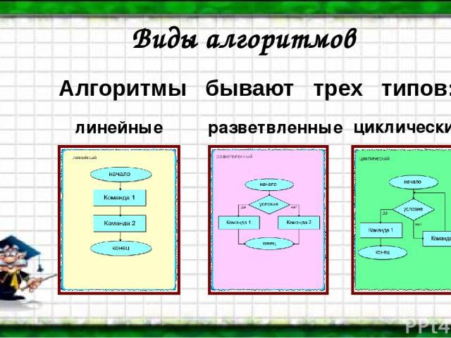 Алгоритмы бывают трех типов: Виды алгоритмов линейные разветвленные циклические