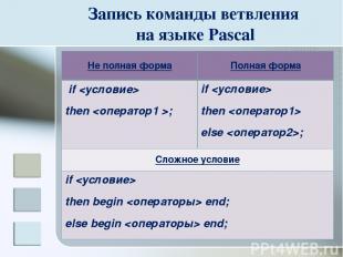 Запись команды ветвления на языке Pascal Не полная форма Полная форма if then ;