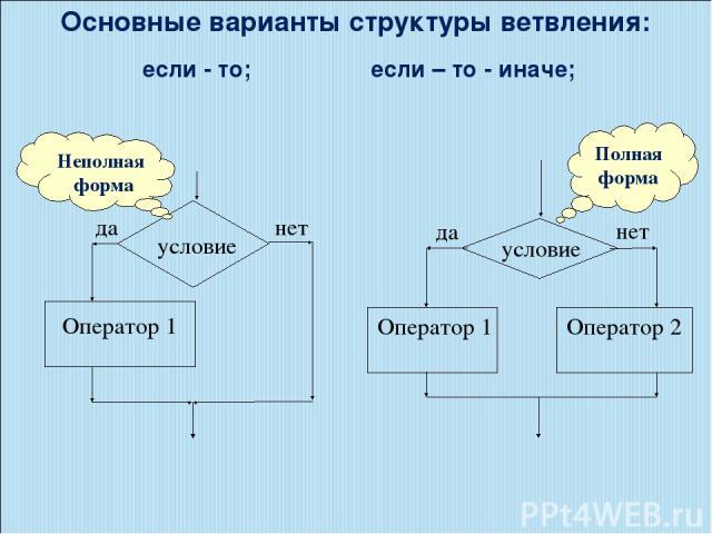 Основные варианты структуры ветвления: если - то; если – то - иначе; Полная форма Неполная форма