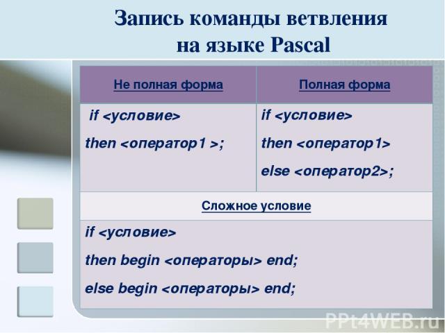 Запись команды ветвления на языке Pascal Не полная форма Полная форма if then ; if then else ; Сложное условие if then begin end; else begin end;
