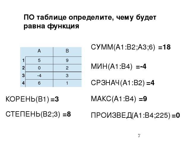 ПО таблице определите, чему будет равна функция CУММ(А1:B2;A3;6) МИН(А1:B4) CРЗНАЧ(А1:B2) МАКС(А1:B4) =18 =-4 =4 =9 ПРОИЗВЕД(А1:B4;225) =0 КОРЕНЬ(B1) =3 СТЕПЕНЬ(B2;3) =8 А B 1 5 9 2 0 2 3 -4 3 4 6 1