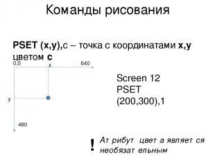 Команды рисования PSET (x,y),c – точка с координатами x,y цветом с x y Screen 12