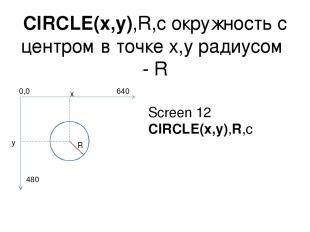 CIRCLE(x,y),R,c окружность с центром в точке x,y радиусом - R x y R Screen 12 CI