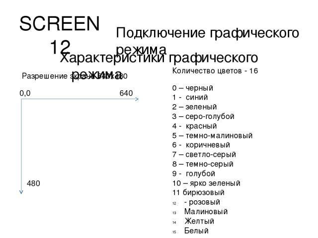 SCREEN 12 Подключение графического режима Характеристики графического режима Разрешение экрана 640х480 Количество цветов - 16 0 – черный 1 - синий 2 – зеленый 3 – серо-голубой 4 - красный 5 – темно-малиновый 6 - коричневый 7 – светло-серый 8 – темно…