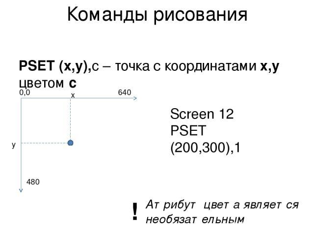 Команды рисования PSET (x,y),c – точка с координатами x,y цветом с x y Screen 12 PSET (200,300),1 Атрибут цвета является необязательным ! 0,0 640 480