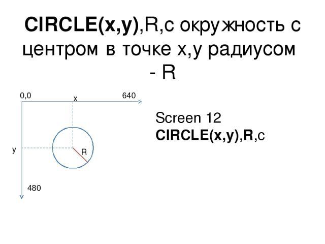 CIRCLE(x,y),R,c окружность с центром в точке x,y радиусом - R x y R Screen 12 CIRCLE(x,y),R,c 0,0 640 480