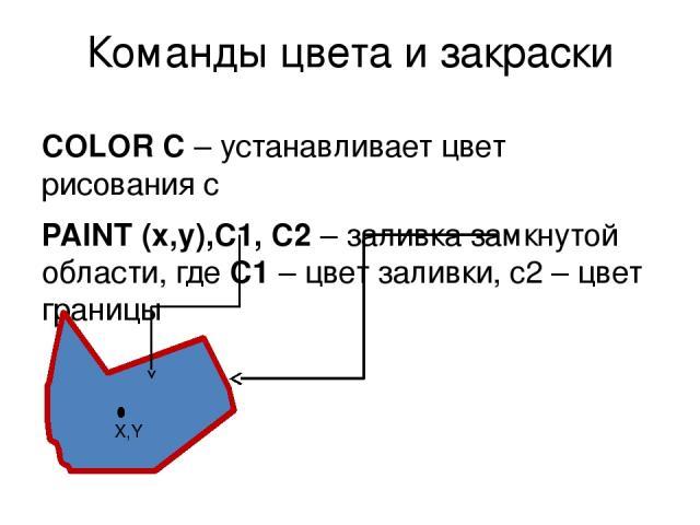 Команды цвета и закраски COLOR C – устанавливает цвет рисования c PAINT (x,y),C1, C2 – заливка замкнутой области, где С1 – цвет заливки, c2 – цвет границы X,Y