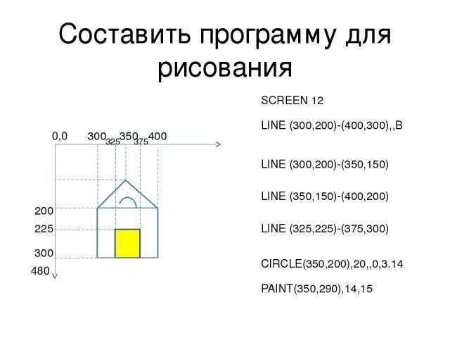 Составить программу для рисования 300 200 400 300 350 225 325 375 SCREEN 12 LINE (300,200)-(400,300),,B LINE (300,200)-(350,150) LINE (350,150)-(400,200) LINE (325,225)-(375,300) CIRCLE(350,200),20,,0,3.14 PAINT(350,290),14,15 0,0 480