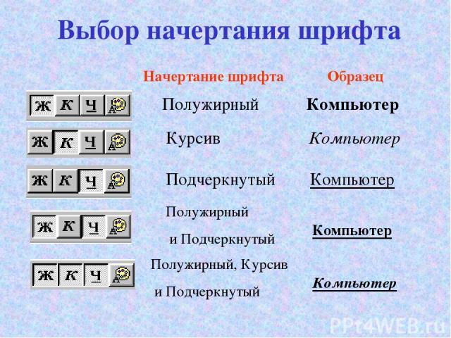 Выбор начертания шрифта Начертание шрифта Образец Полужирный Компьютер Курсив Компьютер Подчеркнутый Компьютер Полужирный, Курсив и Подчеркнутый Компьютер Полужирный и Подчеркнутый Компьютер