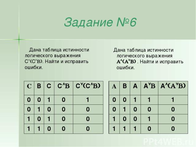 Задание №6 Дана таблица истинности логического выражения C C . Найти и исправить ошибки. Дана таблица истинности логического выражения . Найти и исправить ошибки. C B C C C C 0 0 1 0 1 0 1 0 0 0 1 0 1 0 0 1 1 0 0 0 A B A A A 0 0 1 1 1 0 1 0 0 0 1 0 …