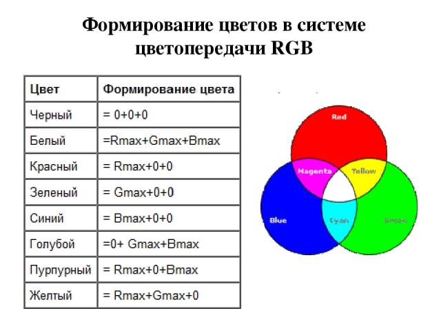 Формирование цветов в системе цветопередачи RGB