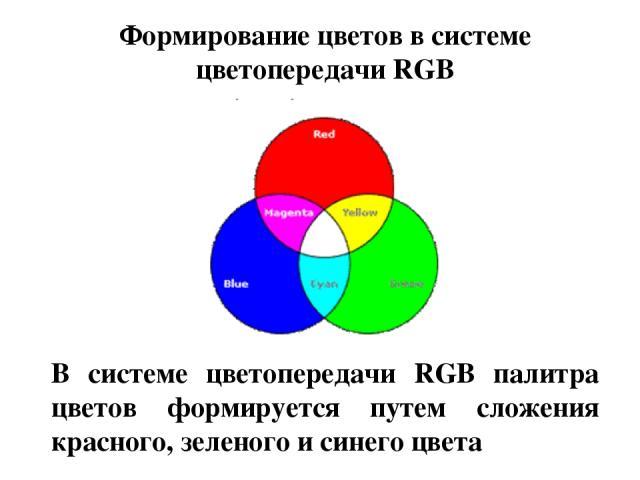 В системе цветопередачи RGB палитра цветов формируется путем сложения красного, зеленого и синего цвета Формирование цветов в системе цветопередачи RGB