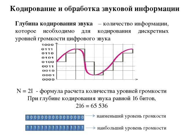 Кодирование и обработка звуковой информации Глубина кодирования звука – количество информации, которое необходимо для кодирования дискретных уровней громкости цифрового звука N = 2I - формула расчета количества уровней громкости При глубине кодирова…