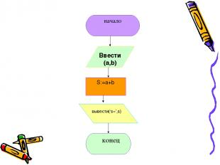 Ввести (a,b) вывести('s=',s) S:=a+b конец