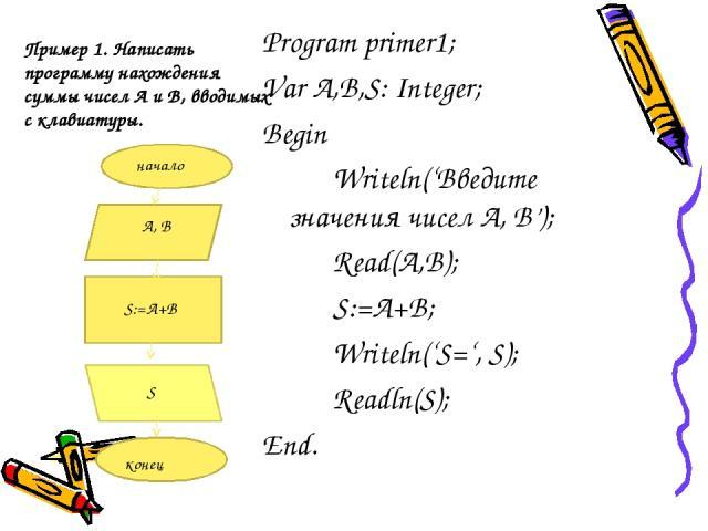 Пример 1. Написать программу нахождения суммы чисел А и В, вводимых с клавиатуры. Program primer1; Var A,B,S: Integer; Begin Writeln('Введите значения чисел А, В'); Read(A,B); S:=A+B; Writeln('S=', S); Readln(S); End.