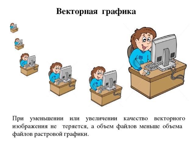 Векторная графика При уменьшении или увеличении качество векторного изображения не теряется, а объем файлов меньше объема файлов растровой графики.