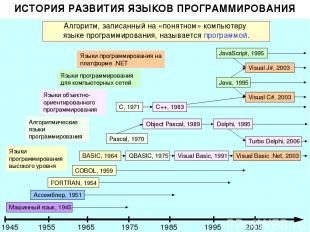 ИСТОРИЯ РАЗВИТИЯ ЯЗЫКОВ ПРОГРАММИРОВАНИЯ Алгоритм, записанный на «понятном» комп