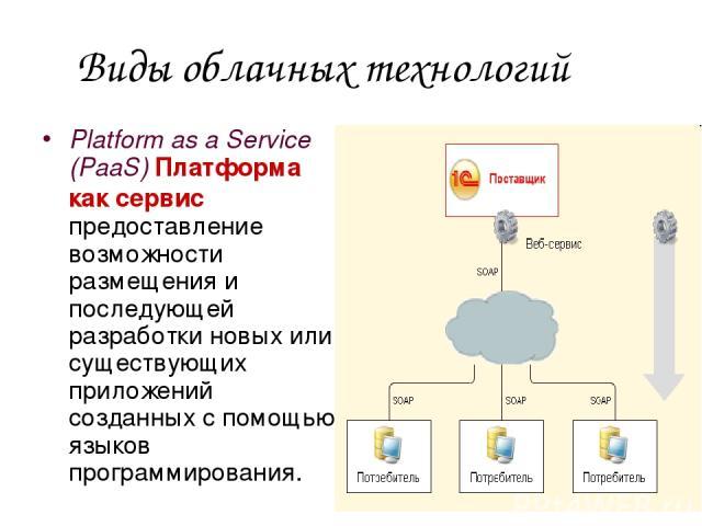 Platform as a Service (PaaS) Платформа как сервис предоставление возможности размещения и последующей разработки новых или существующих приложений созданных с помощью языков программирования. Виды облачных технологий