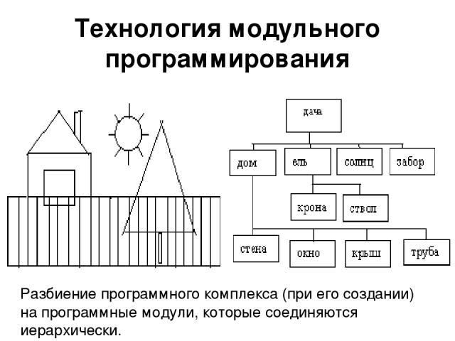 Технология модульного программирования Разбиение программного комплекса (при его создании) на программные модули, которые соединяются иерархически.