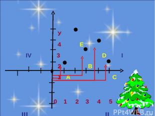 У 4 E IV 3 D I 2 B 1 A C 0 1 2 3 4 5 x III II * из 6