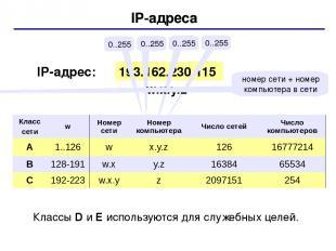 IP-адреса 193.162.230.115 0..255 0..255 0..255 0..255 IP-адрес: w.x.y.z номер се