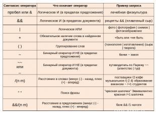 Синтаксис оператора Что означает оператор Пример запроса пробел или & Логическое