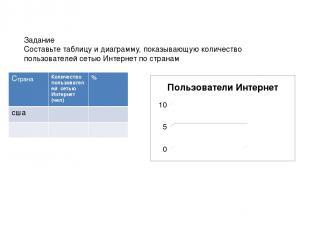 Задание Составьте таблицу и диаграмму, показывающую количество пользователей сет