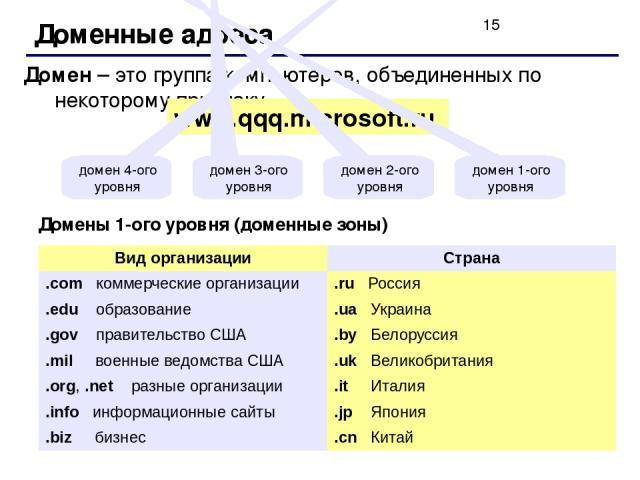 Доменные адреса Домен – это группа компьютеров, объединенных по некоторому признаку. www.qqq.microsoft.ru домен 1-ого уровня домен 2-ого уровня домен 3-ого уровня домен 4-ого уровня Домены 1-ого уровня (доменные зоны) Вид организации Страна .comкомм…