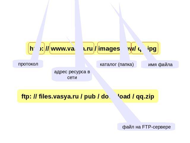 http: // www.vasya.ru / images/new/ qq.jpg адрес ресурса в сети каталог (папка) имя файла ftp: // files.vasya.ru / pub / download / qq.zip файл на FTP-сервере протокол