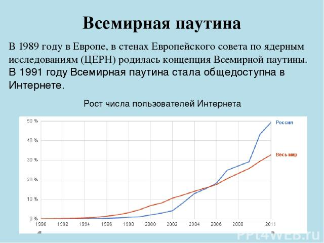 В1989 годувЕвропе, в стенахЕвропейского совета по ядерным исследованиям(ЦЕРН) родилась концепция Всемирной паутины. В1991 годуВсемирная паутина стала общедоступна в Интернете. Всемирная паутина Рост числа пользователей Интернета