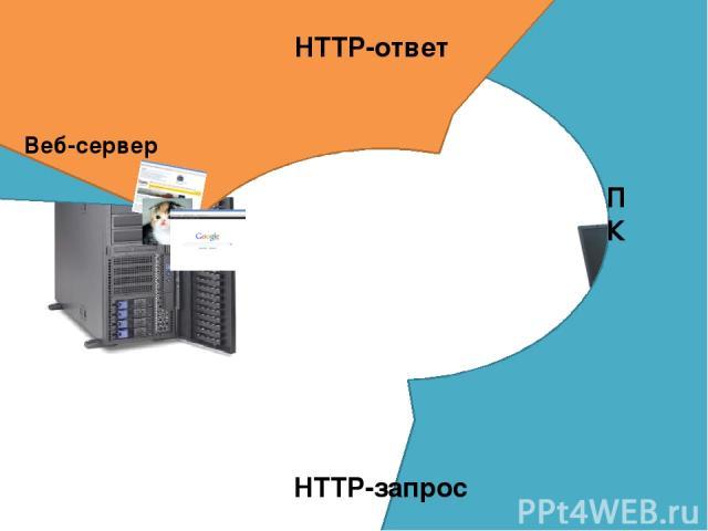 Веб-сервер ПК HTTP-запрос HTTP-ответ