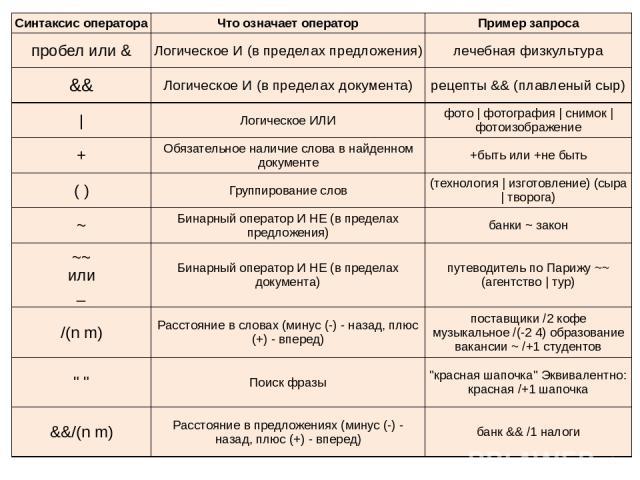 Синтаксис оператора Что означает оператор Пример запроса пробел или & Логическое И (в пределах предложения) лечебная физкультура && Логическое И (в пределах документа) рецепты && (плавленый сыр) | Логическое ИЛИ фото | фотография | снимок | фотоизоб…