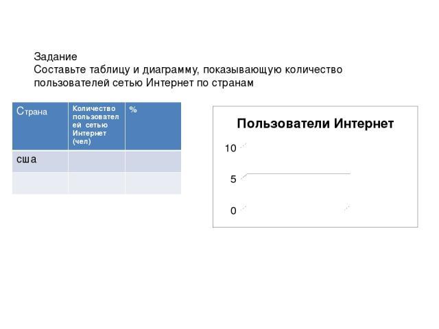 Задание Составьте таблицу и диаграмму, показывающую количество пользователей сетью Интернет по странам Страна Количество пользователей сетью Интернет (чел) % сша