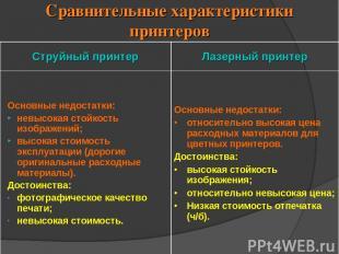 Сравнительные характеристики принтеров Струйный принтер Лазерный принтер Основны