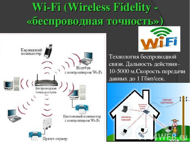 Wi-Fi (Wireless Fidelity - «беспроводная точность») Технология беспроводной связи. Дальность действия–10-5000 м.Скорость передачи данных до 1 Гбит/сек.