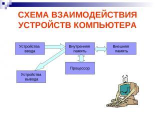 СХЕМА ВЗАИМОДЕЙСТВИЯ УСТРОЙСТВ КОМПЬЮТЕРА Устройства ввода Процессор Устройства