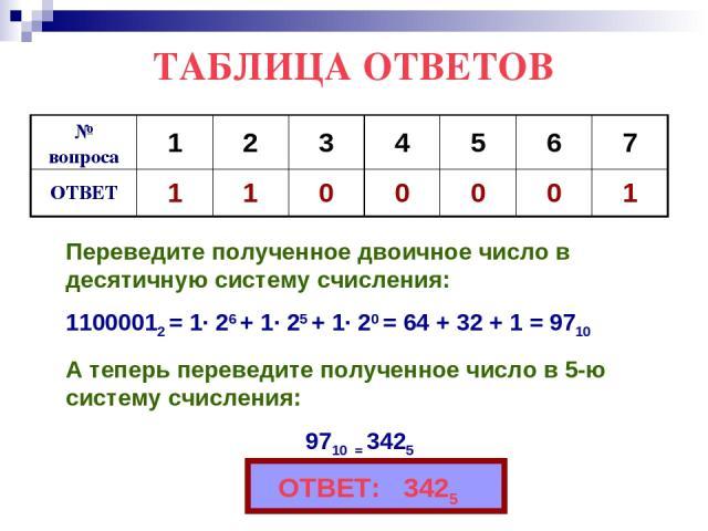 ТАБЛИЦА ОТВЕТОВ Переведите полученное двоичное число в десятичную систему счисления: 11000012 = 1∙ 26 + 1∙ 25 + 1∙ 20 = 64 + 32 + 1 = 9710 А теперь переведите полученное число в 5-ю систему счисления: 9710 = 3425 ОТВЕТ: 3425
