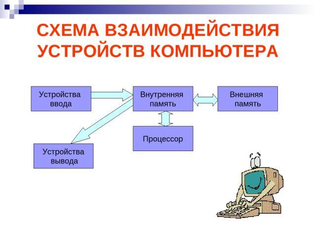 СХЕМА ВЗАИМОДЕЙСТВИЯ УСТРОЙСТВ КОМПЬЮТЕРА Устройства ввода Процессор Устройства вывода Внешняя память Внутренняя память