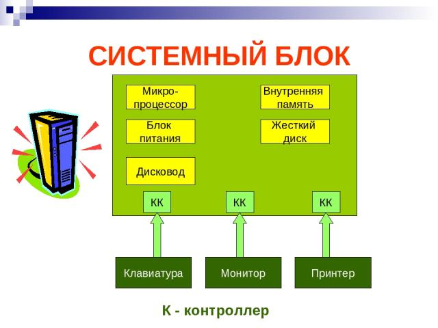 СИСТЕМНЫЙ БЛОК Микро- процессор Блок питания Внутренняя память Жесткий диск Дисковод Клавиатура Монитор Принтер КК КК КК К - контроллер