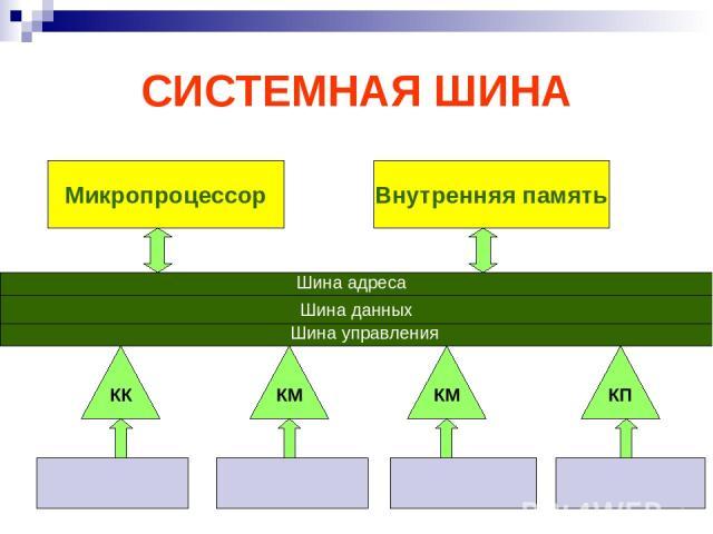СИСТЕМНАЯ ШИНА Микропроцессор Внутренняя память Шина данных КК КМ КМ КП Шина адреса Шина управления
