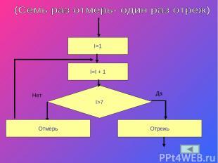 I=1 I>7 Да Нет Отмерь I=I + 1 Отрежь
