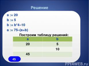 a := 20 b := 5 b := b*4–10 a := 75–(a+b) Построим таблицу решений: Решение a b 2