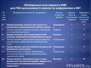 Обобщенный план варианта КИМ для ГИА выпускников 9 классов по информатике и ИКТ