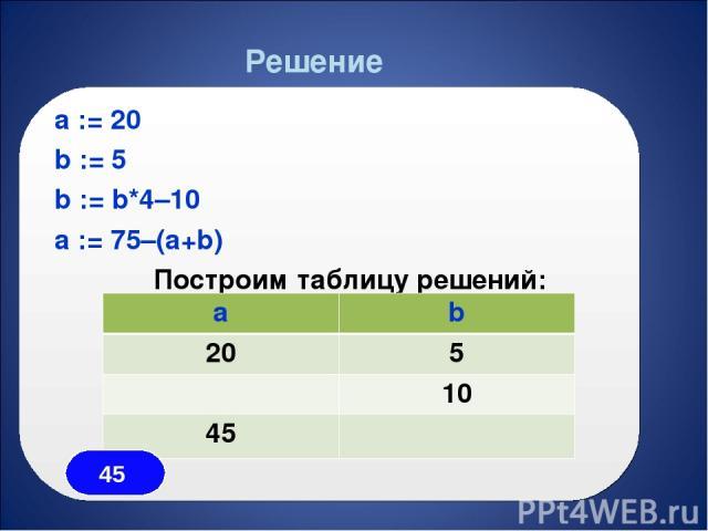 a := 20 b := 5 b := b*4–10 a := 75–(a+b) Построим таблицу решений: Решение a b 20 5 10 45