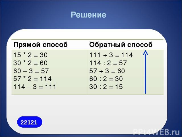 Решение Прямой способ Обратный способ 15 * 2 = 30 30 * 2 = 60 60 – 3 = 57 57 * 2 = 114 114 – 3 = 111 111 + 3 = 114 114 : 2 = 57 57 + 3 = 60 60 : 2 = 30 30 : 2 = 15