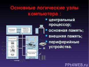 Основные логические узлы компьютера : центральный процессор; основная память; вн