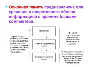 Основная память предназначена для хранения и оперативного обмена информацией с п