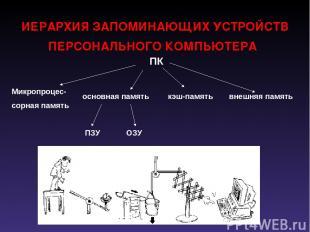 ИЕРАРХИЯ ЗАПОМИНАЮЩИХ УСТРОЙСТВ ПЕРСОНАЛЬНОГО КОМПЬЮТЕРА ПК Микропроцес- сорная